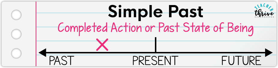 teaching simple verb tenses
