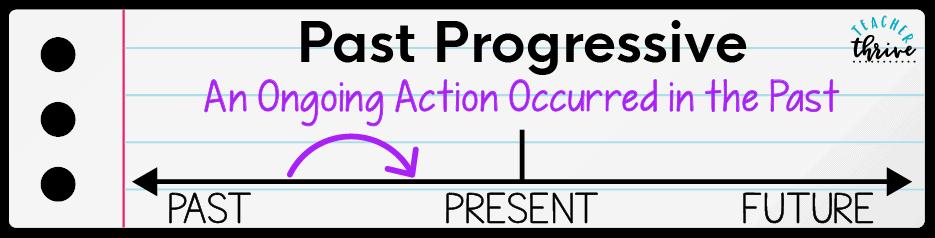 teaching progressive verb tenses