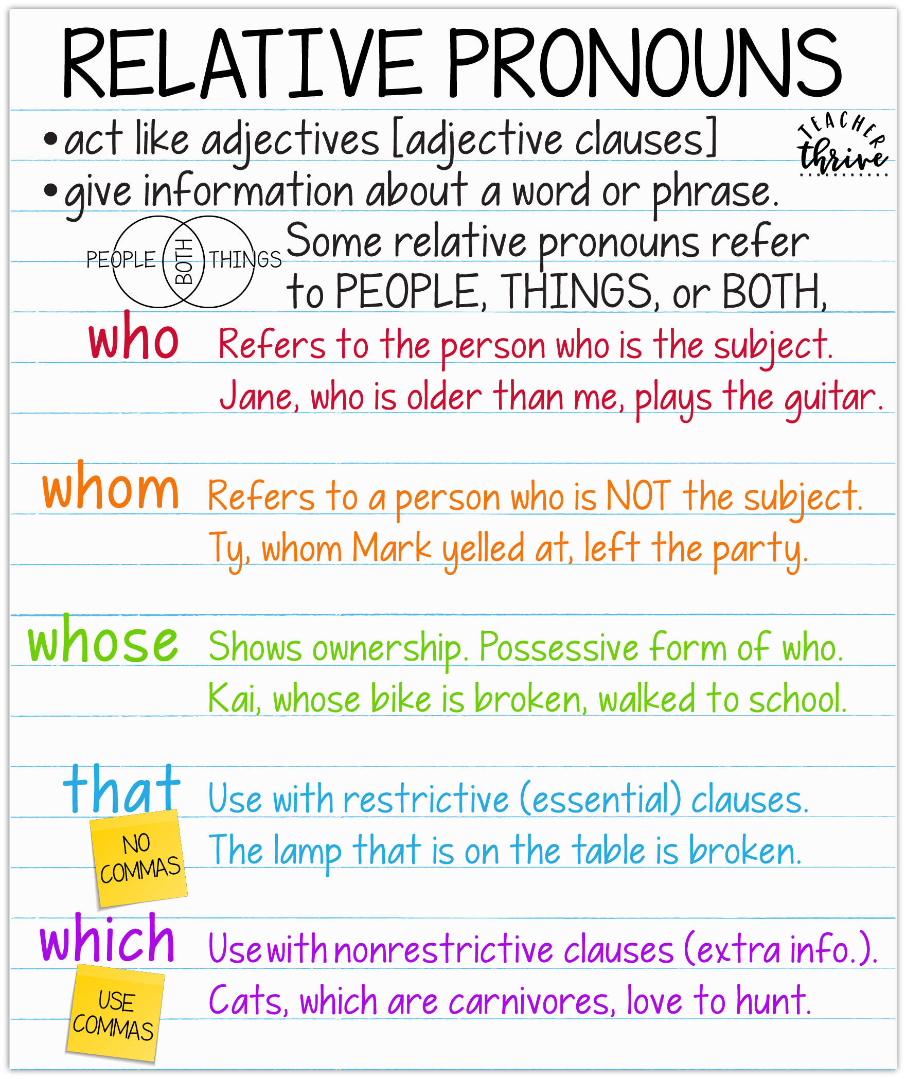 relative pronouns anchor chart